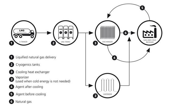Schemat ideowy instalacji regazyfikacji LNG z odzyskiem chłodu.